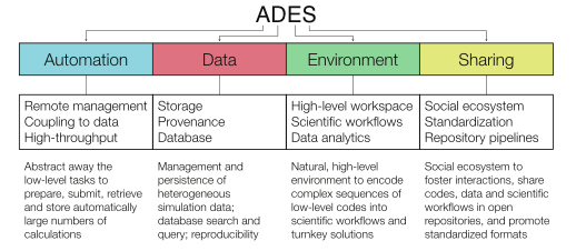 The ADES pillars: Automation, Data, Environment, Sharing